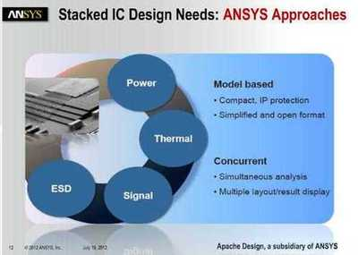 ANSYS offerings